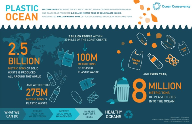 A visual representation of the quantity of marine debris in our precious waterways.  Image: oceanconservancy.org